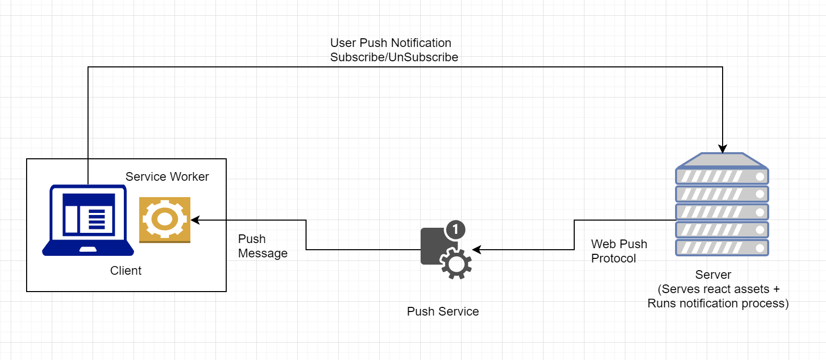Web Push Notifications for your React app using Firebase – Harshad